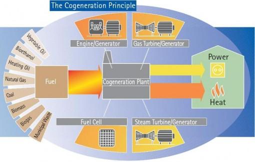 Cogeneration & Trigeneration – How to Produce Energy Efficiently