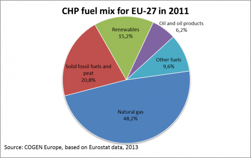 EU_27%20CHP%20fuel%20mix%202011.png