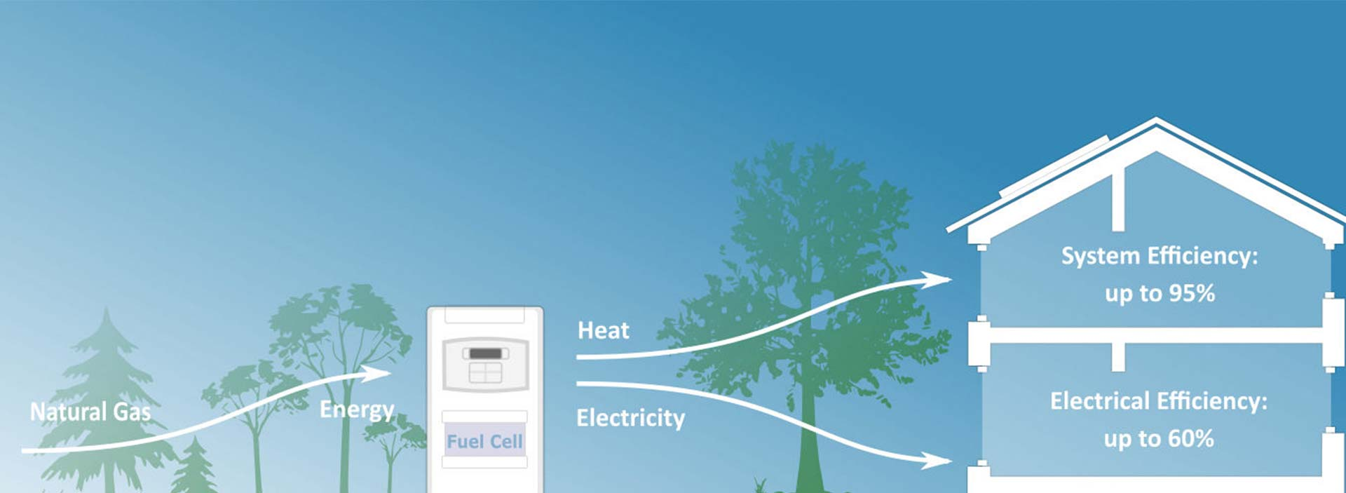diagram of energy usage
